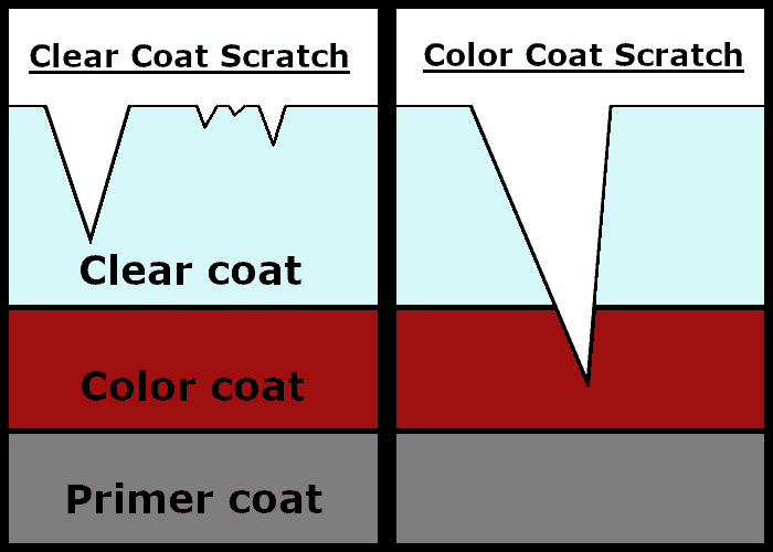clear coat scratch vs. color coat scratch diagram